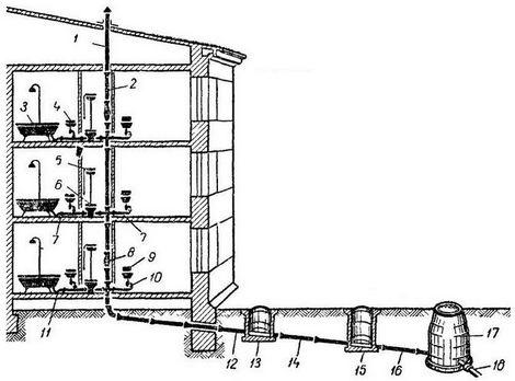 Схема внутренней канализации.